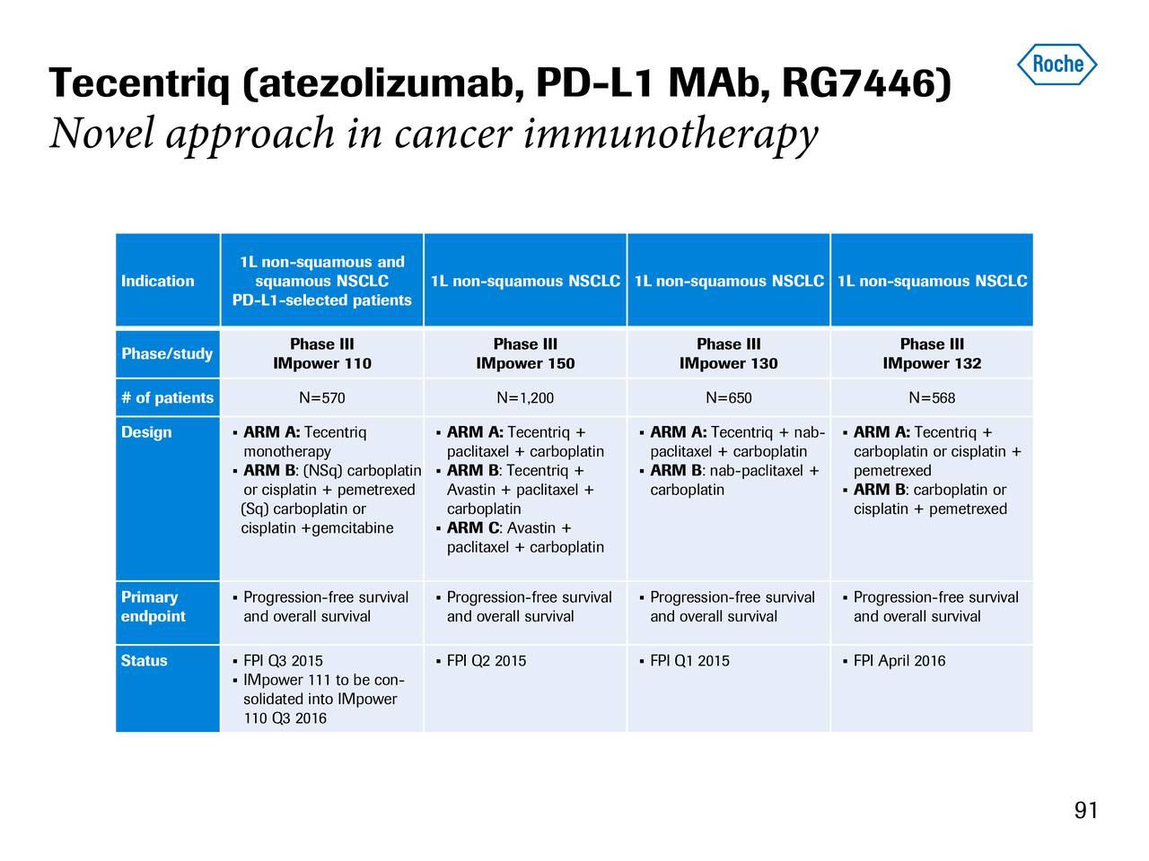 Forum on this topic: Atezolizumab, atezolizumab/