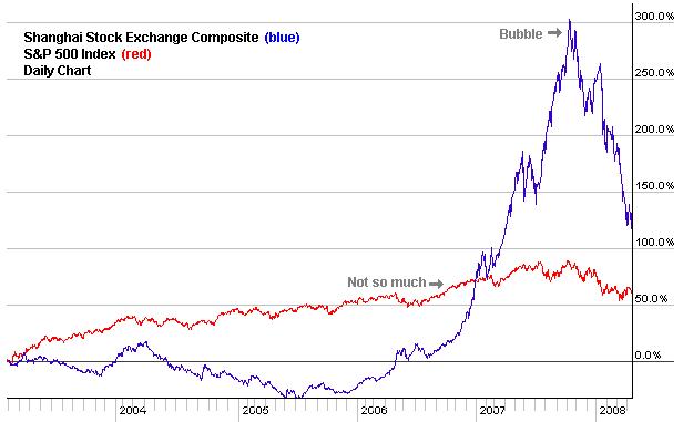 China: What a Real Bear Market Looks Like | Seeking Alpha