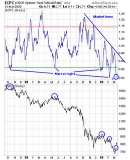 Put call ratio forex trading