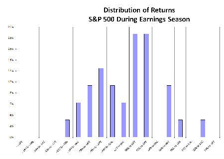 A winning options strategy for earnings season