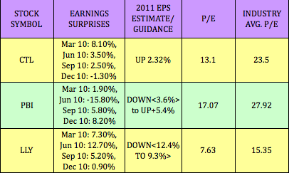 Options on dividend paying stocks
