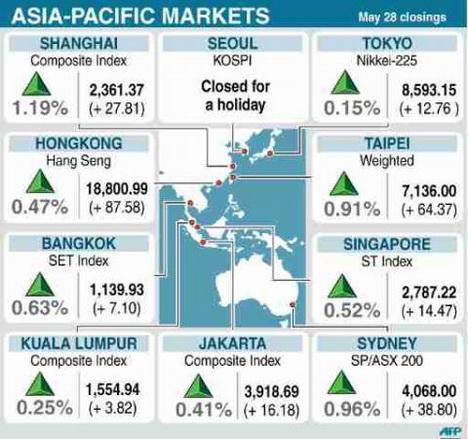 Happens. Let's asian pacific stock markets