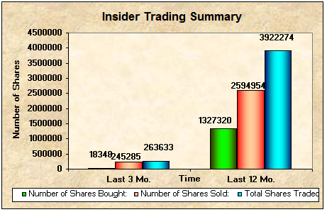 Notable Large Cap And Mid Cap Insider Sells Filed On
