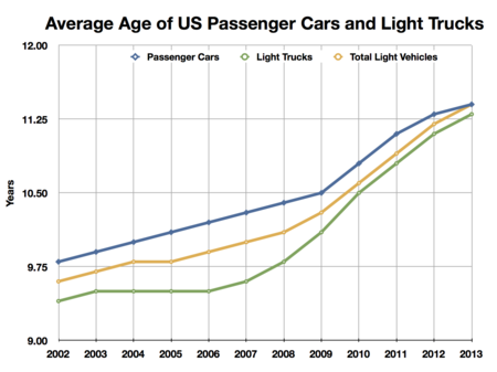 Average Age Of Cars On The Road  Ihs