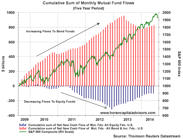 Bond Funds Continue To See Inflows | Seeking Alpha