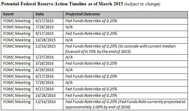 an analysis of the issue of interest rate hike targeted by the federal reserve The federal reserve delivered wednesday the interest rate hike the markets were expecting the fed announced it will be upping the fed funds target rate by 025 percent to a range of 20-225.