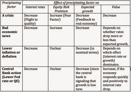 Investment options effectuing rates