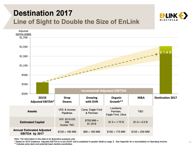 Enlink midstream llc ipo