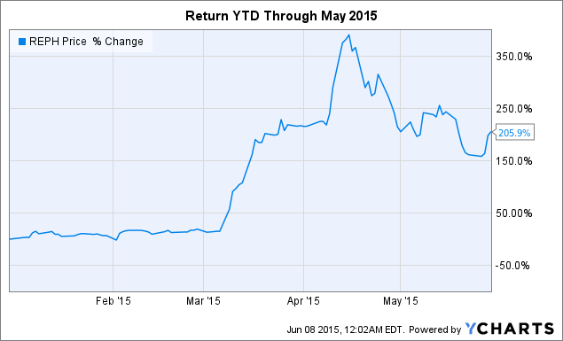 Biotech Weekly: Top Picks YTD From The Biotech Charity ...