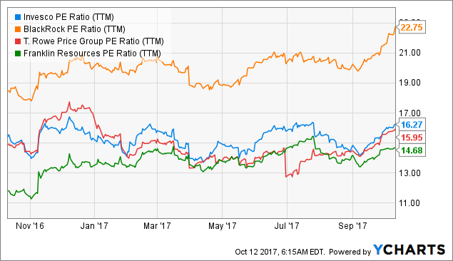 Invesco Dividend Looks Nice But Acquisitions Are Costly Invesco Ltd Nyse Ivz Seeking Alpha