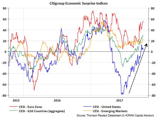 Citigroup Inc's