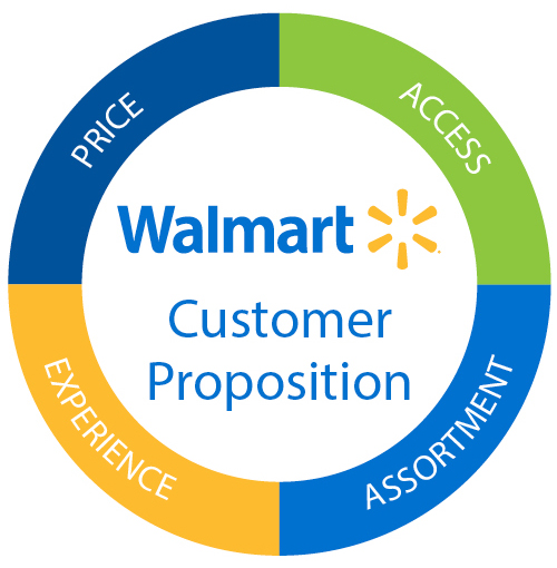 Walmarts strategic plan analysis | Research paper Example