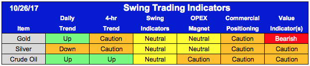 Proprietary trading indicators