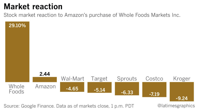 How Wal-Mart And Target Are Handling Amazon's Acquisition ...