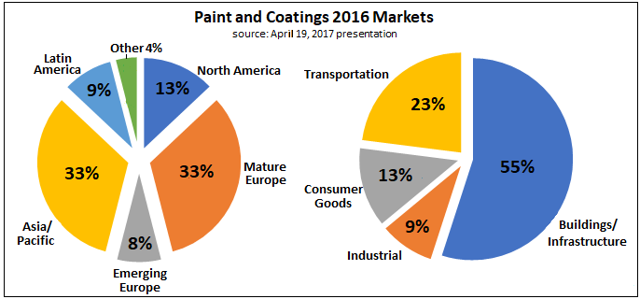 market strategy and analysis of akzo nobel Akzo nobel clariant 6 global personal care ingredients market analysis by application sourcing strategy and downstream buyers.