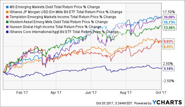 Morgan Stanley Emerging Markets Debt Fund Last