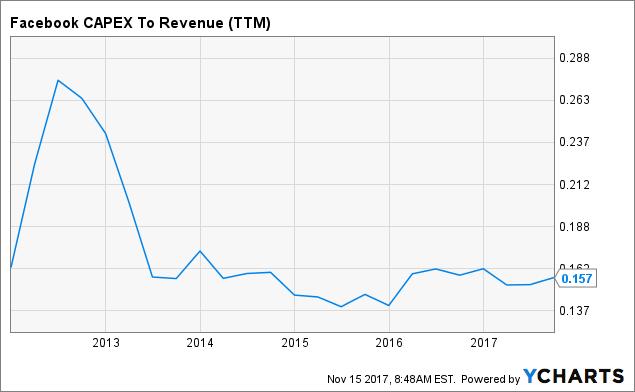 valuation update after quarterly results nasdaq fb seeking alpha
