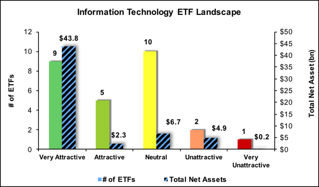 worst etfs 4q17 technology constructs funds q4 mutual sector filings sources llc company seekingalpha