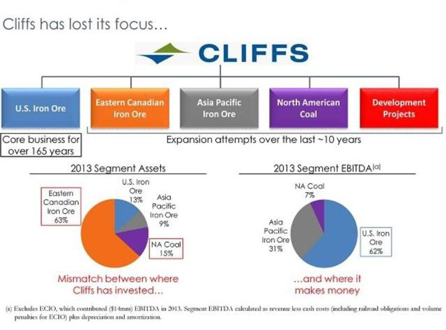 Cliffs Natural Resources Inc News
