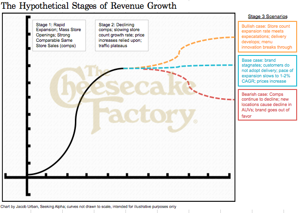 an analysis of the market and finances of the cheesecake factory company Videos, quotes and analysis on cheesecake factory inc (nasdaq:cake)  explore commentary on cheesecake factory inc and hear what the experts at  thestreet  general counsel and secretary of the company, effective may 14,  2018  fiscal 2018 financial results after market close on wednesday, april 25,  2018.