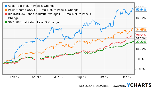 apple inc long term strategy for growth At apple's long-term fundamentals, including as a dividend growth  as  importantly maestri said the company's m&a strategy of relatively.