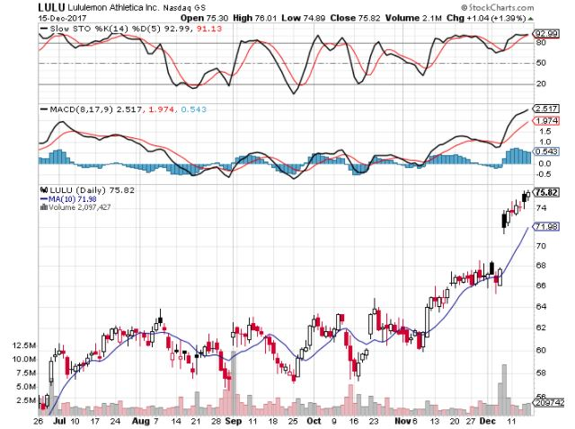 analysis of lululemon athletica inc lulu Lululemon athletica inc is a designer and retailer of technical athletic apparel operating in north america and australia its yoga-inspired apparel is marketed under the lululemon athletica and ivivva athletica brand names.