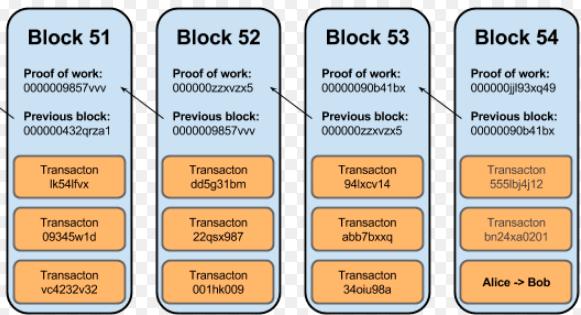 Iota tecnologia que trabalha com internet das coisas alternativa como exemplo usaremos o bitcoins blockchain e seu sistema clssico de prova de trabalho ccuart Choice Image