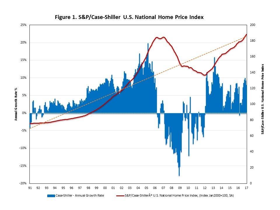 Las ventas de casas nuevas se ven afectadas