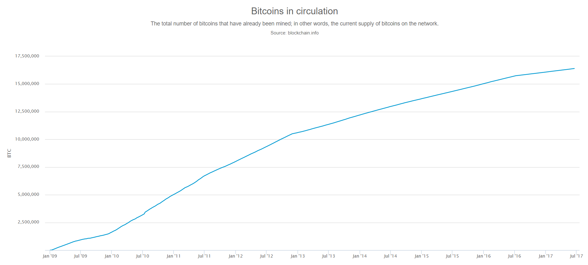 more than 21 million bitcoins rate