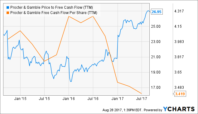 Procter and gamble ipo price