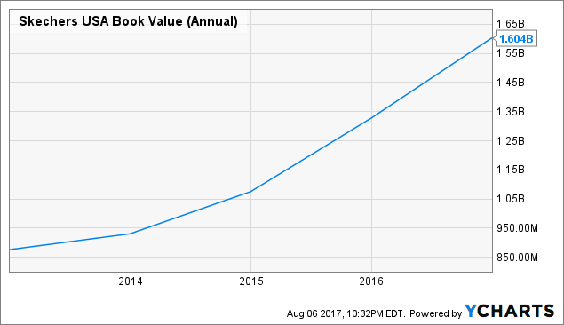 skechers marketing plan Skechers usa inc has a sales and marketing expense (quarterly) of 11402m skechers usa inc sales and marketing expense (quarterly) (skx) charts, historical data, comparisons and more.