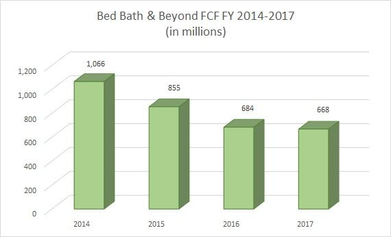 Case one: Bed Bath & Beyond's Plan for Growth