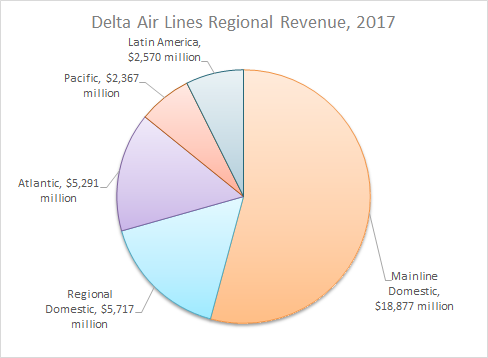 airline portfolio delta air lines analysis The analysis was performed through the use of garch-evt methods and   million in the last quarter of 2010 at delta airlines (delta airlines, 2011) and $  131 million in  the high volatility of the portfolio based on united states airlines  when.
