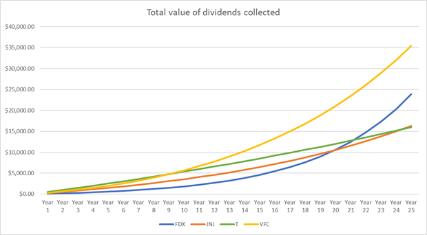 dividend growth model pros and cons The north west company has aggressive acquisition and growth intentions for the future since 2011, company has grown their dividend.