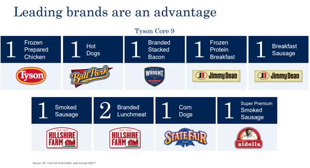 tyson foods pr article summary Tyson foods spreads its wings beyond the chicken coop while it's one of the largest us chicken producers (processing some 40 million a week), tyson's fresh meats division makes it a giant in the beef and pork sectors.