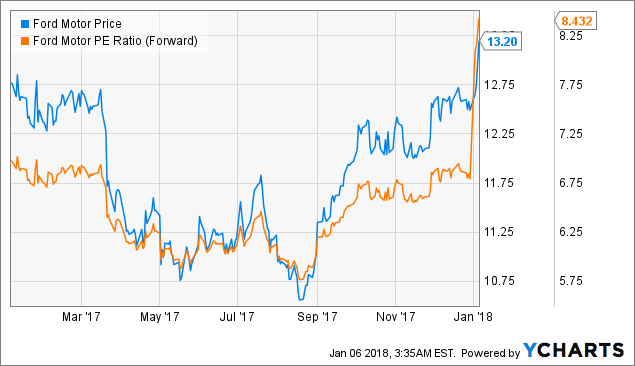 Ford Motor Shares Can Roar A Lot Higher In 2018 Ford