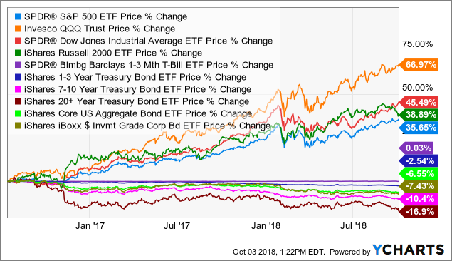 Fixed Income: Rowing Against The Tide | Seeking Alpha