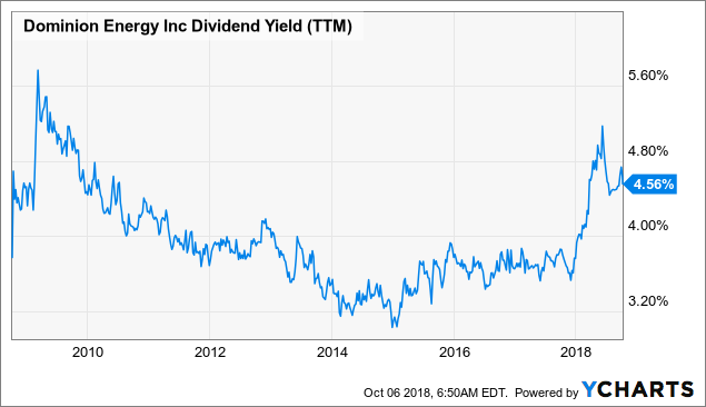 Dominion energy is about to offer an almost 9 year high dividend yield dominion energy inc - High div stocks ...