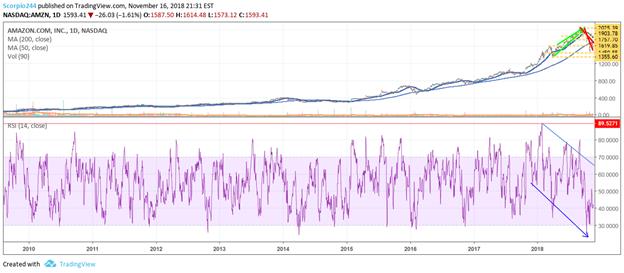 Amazon Stock Faces Even Steeper Declines - Amazon.com, Inc ...