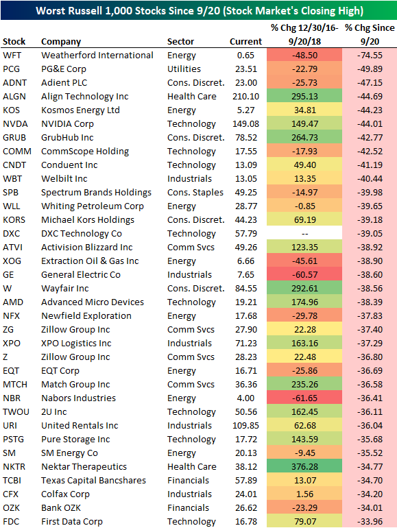 Sector Performance Since The 9/20 Peak; Best And Worst ...