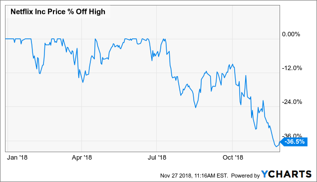 netflix stock may be on the verge of a break out