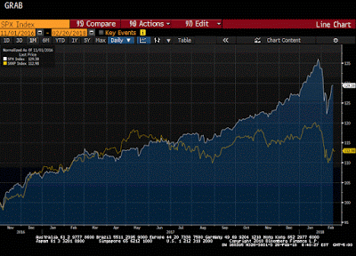 S&p 500 vs forex