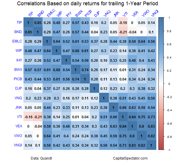 Correlation forex asset closses