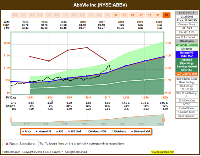 nyse abbv dividend