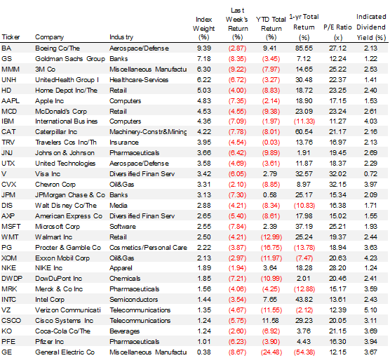 Performance Of Dow Stocks In Sell-Off   Seeking Alpha