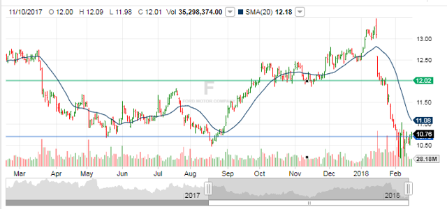 Ford how safe is the dividend ford motor company nyse for Ford motor company stock dividends