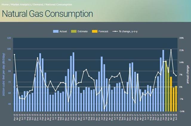 Ugaz Dgaz Natural Gas