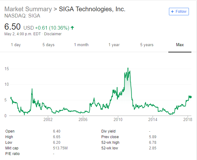SIGA Technologies: A Buy For The Smallpox Treatment - SIGA