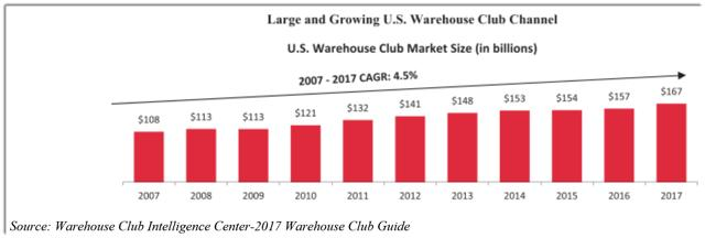 Bjs wholesale owners preparing for sale or ipo