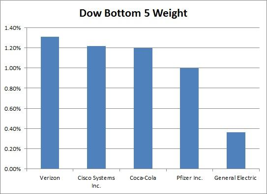 Ge Dow Removal Not Surprising General Electric Company